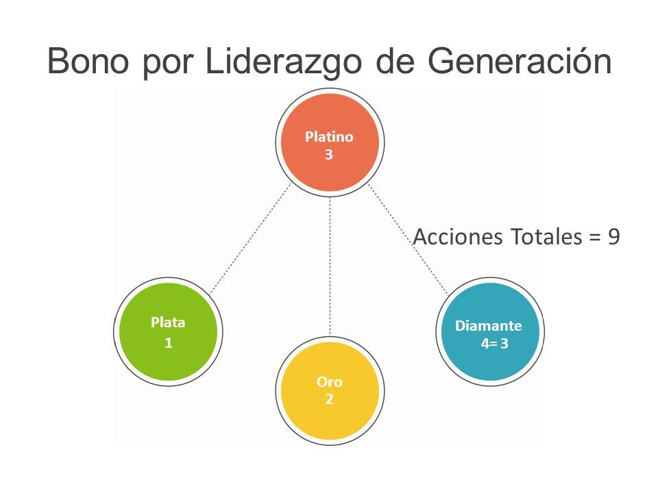 Acciones Totales = 9 Bono por Liderazgo de Generación Oro Diamante Platino Plata 1 2 4=3 3