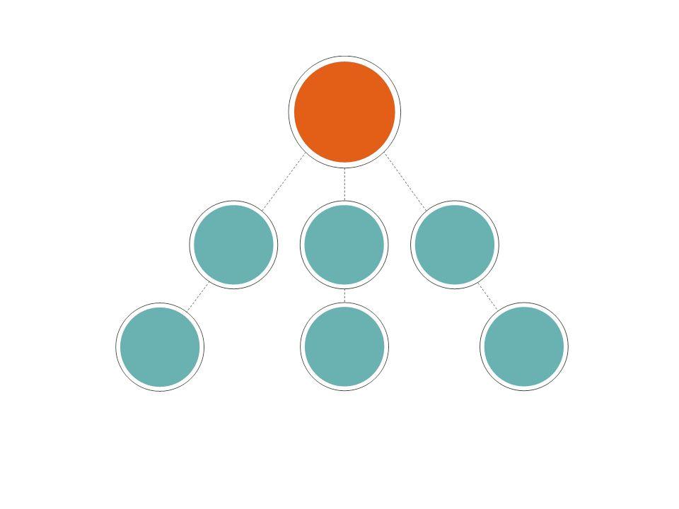 PV (Volúmen Personal ) OGV (Volúmen Grupal de la Organización) Divisiones vs.