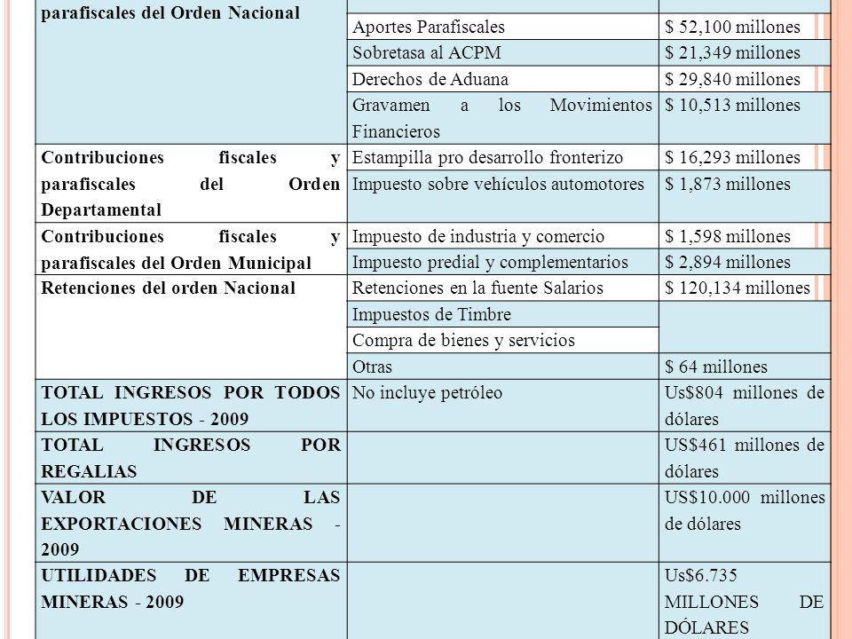 Contribuciones fiscales y parafiscales del Orden Nacional Renta y Patrimonio$ 1,300,762 millones Aportes Parafiscales$ 52,100 millones Sobretasa al AC