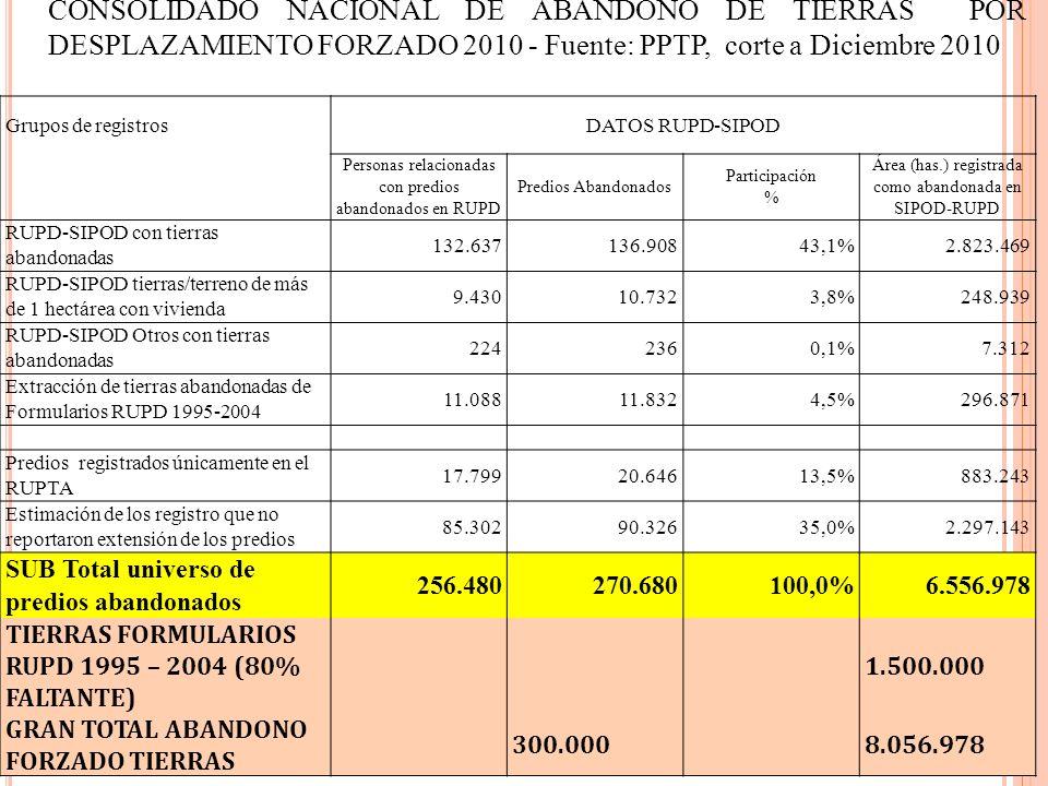 Grupos de registrosDATOS RUPD-SIPOD Personas relacionadas con predios abandonados en RUPD Predios Abandonados Participación % Área (has.) registrada c