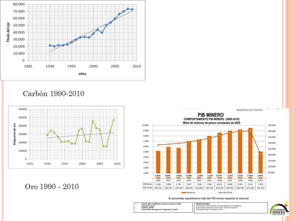 Carbón 1990-2010 Oro 1990 - 2010