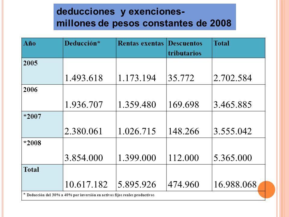 deducciones y exenciones- millones de pesos constantes de 2008 AñoDeducción*Rentas exentas Descuentos tributarios Total 2005 1.493.618 1.173.194 35.77