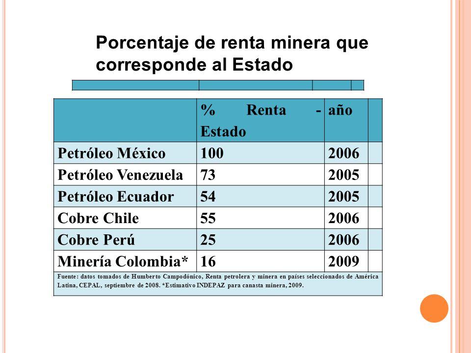 % Renta - Estado año Petróleo México 1002006 Petróleo Venezuela 732005 Petróleo Ecuador 542005 Cobre Chile 552006 Cobre Perú 252006 Minería Colombia*1
