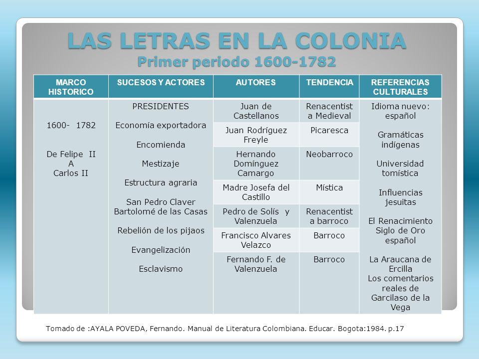 LAS LETRAS EN LA COLONIA Primer periodo 1600-1782 MARCO HISTORICO SUCESOS Y ACTORESAUTORESTENDENCIAREFERENCIAS CULTURALES 1600- 1782 De Felipe II A Ca