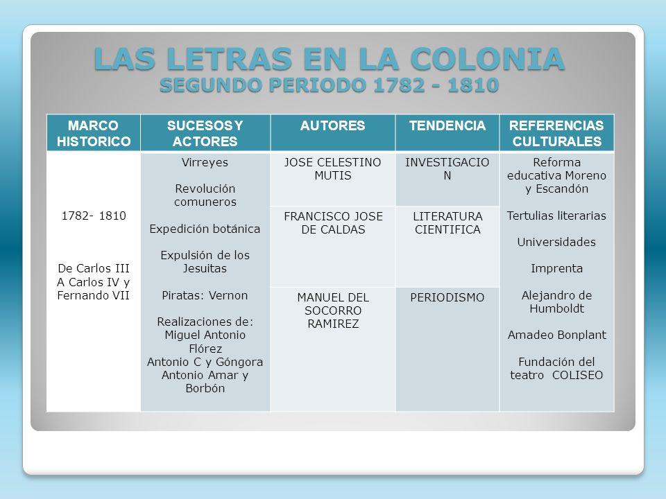 MARCO HISTORICO SUCESOS Y ACTORES AUTORESTENDENCIAREFERENCIAS CULTURALES 1782- 1810 De Carlos III A Carlos IV y Fernando VII Virreyes Revolución comun