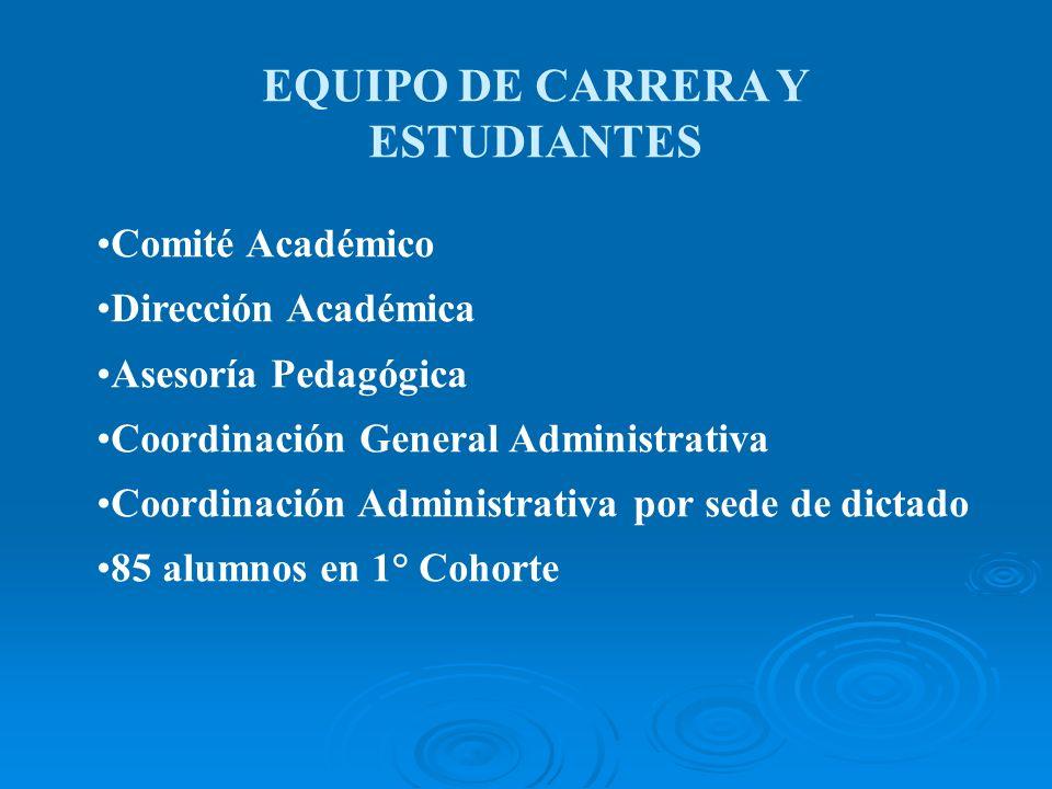 EQUIPO DE CARRERA Y ESTUDIANTES Comité Académico Dirección Académica Asesoría Pedagógica Coordinación General Administrativa Coordinación Administrati