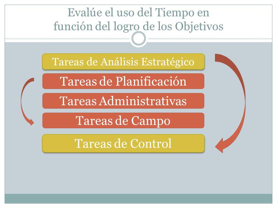 Evalúe el uso del Tiempo en función del logro de los Objetivos Tareas de Análisis Estratégico Tareas de Planificación Tareas Administrativas Tareas de