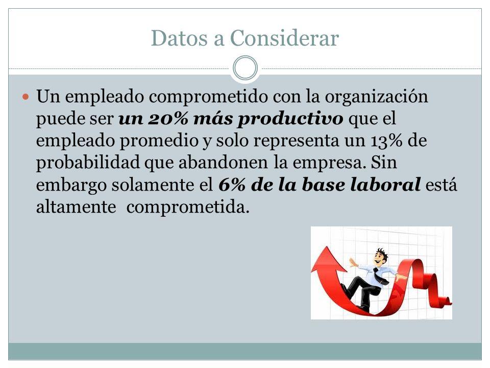 Datos a Considerar Un empleado comprometido con la organización puede ser un 20% más productivo que el empleado promedio y solo representa un 13% de p