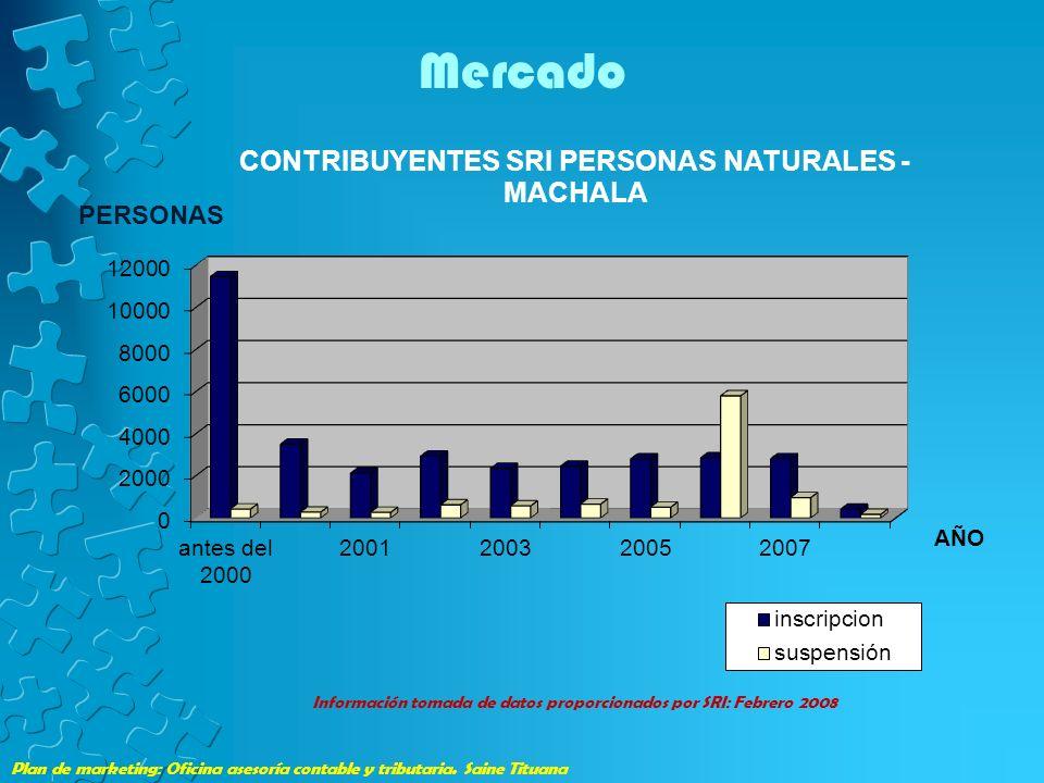 Plan de marketing: Oficina asesoría contable y tributaria. Saine Tituana Mercado Información tomada de datos proporcionados por SRI: Febrero 2008