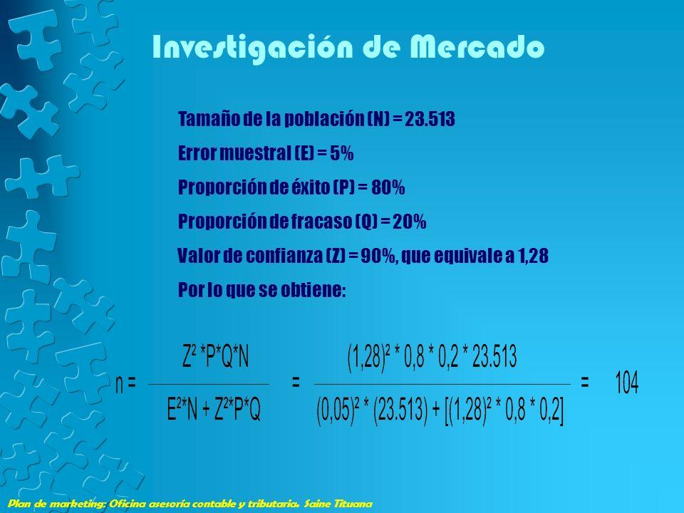 Plan de marketing: Oficina asesoría contable y tributaria. Saine Tituana Investigación de Mercado Tamaño de la población (N) = 23.513 Error muestral (