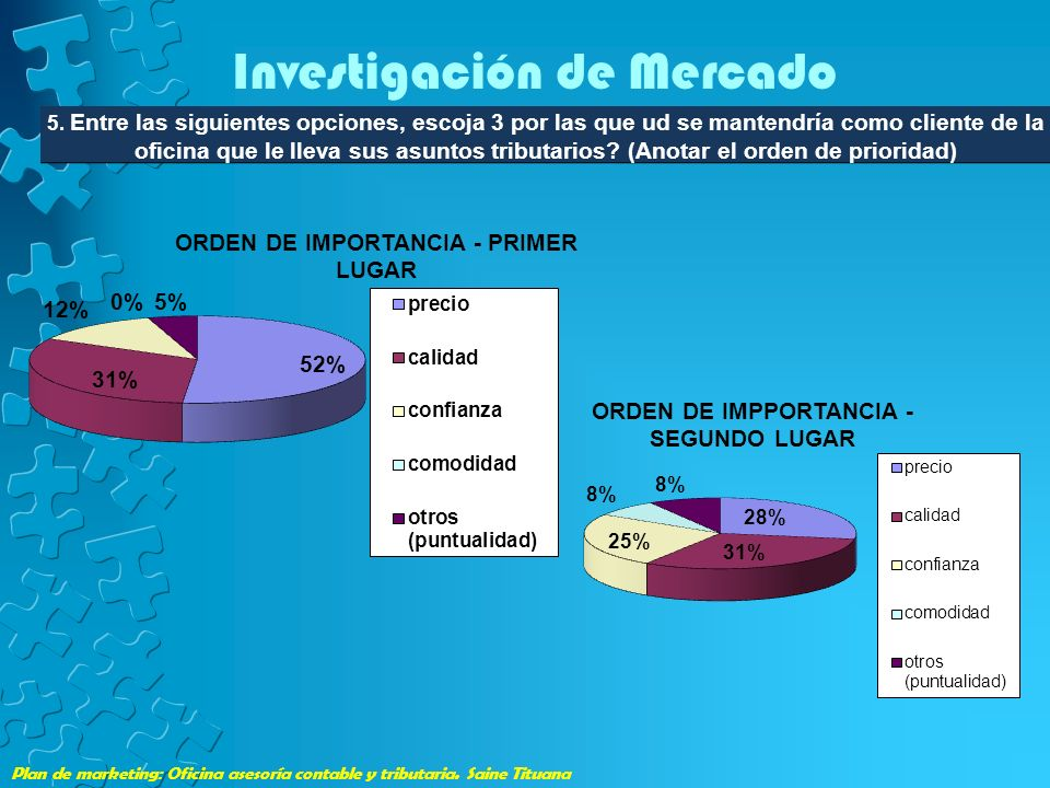Plan de marketing: Oficina asesoría contable y tributaria. Saine Tituana Investigación de Mercado 5. Entre las siguientes opciones, escoja 3 por las q