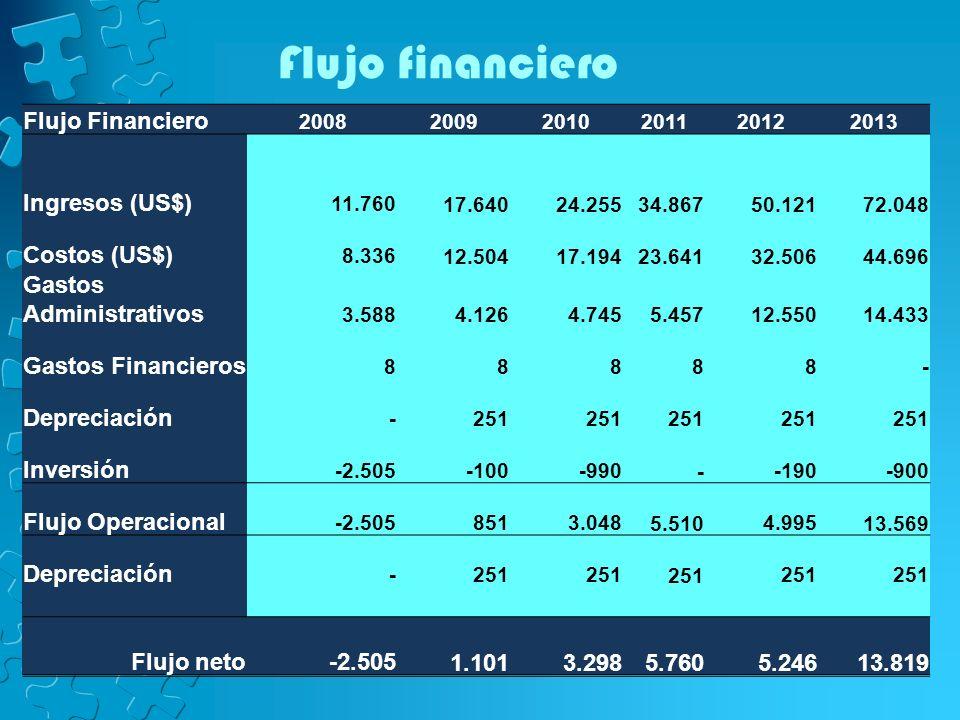 Flujo financiero Flujo Financiero 200820092010201120122013 Ingresos (US$) 11.760 17.640 24.255 34.867 50.121 72.048 Costos (US$) 8.336 12.504 17.194 2