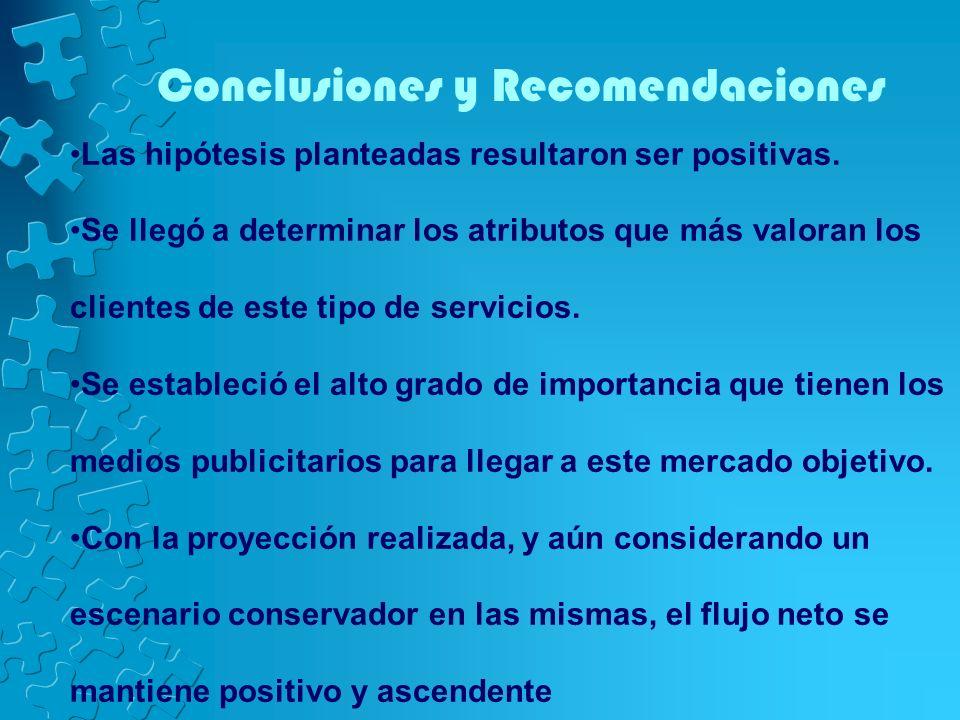 Conclusiones y Recomendaciones Las hipótesis planteadas resultaron ser positivas. Se llegó a determinar los atributos que más valoran los clientes de