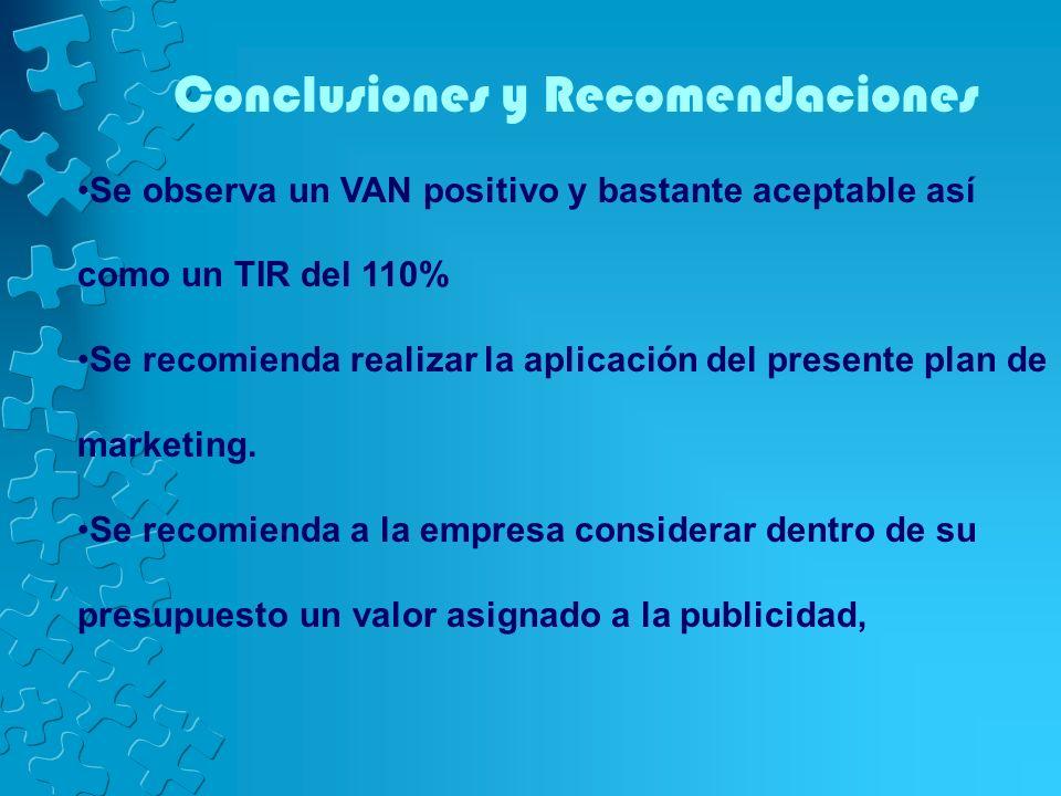 Conclusiones y Recomendaciones Se observa un VAN positivo y bastante aceptable así como un TIR del 110% Se recomienda realizar la aplicación del prese