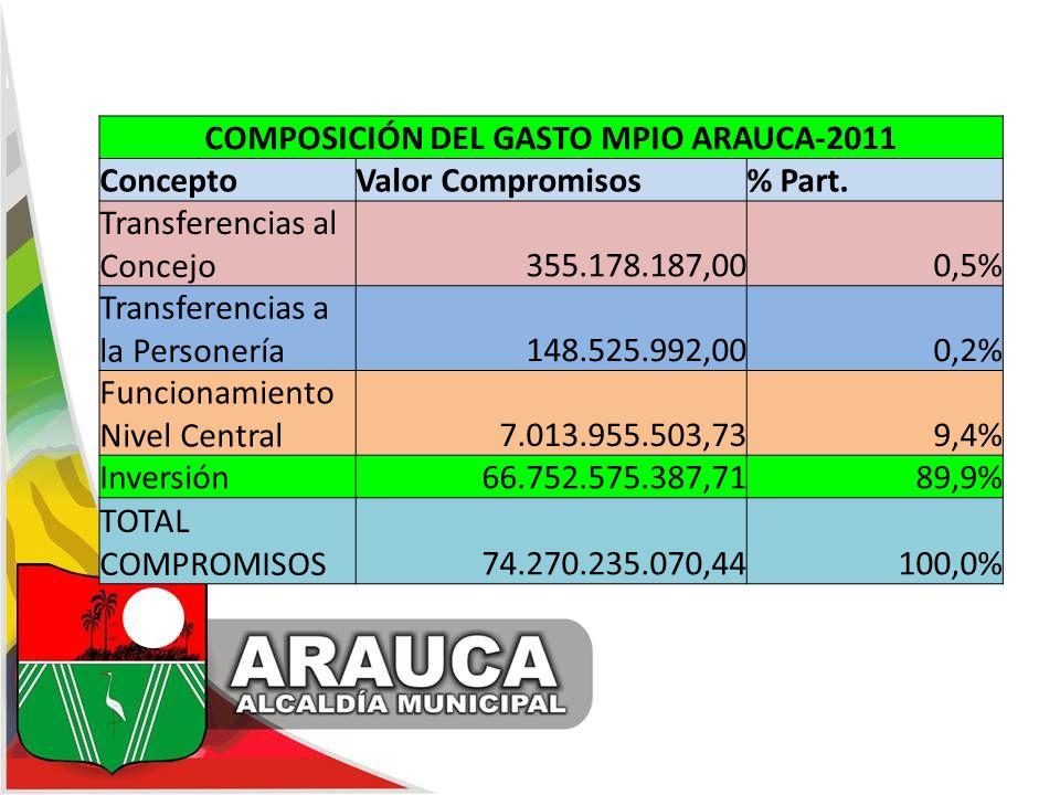 COMPOSICIÓN DEL GASTO MPIO ARAUCA-2011 ConceptoValor Compromisos% Part. Transferencias al Concejo355.178.187,000,5% Transferencias a la Personería148.
