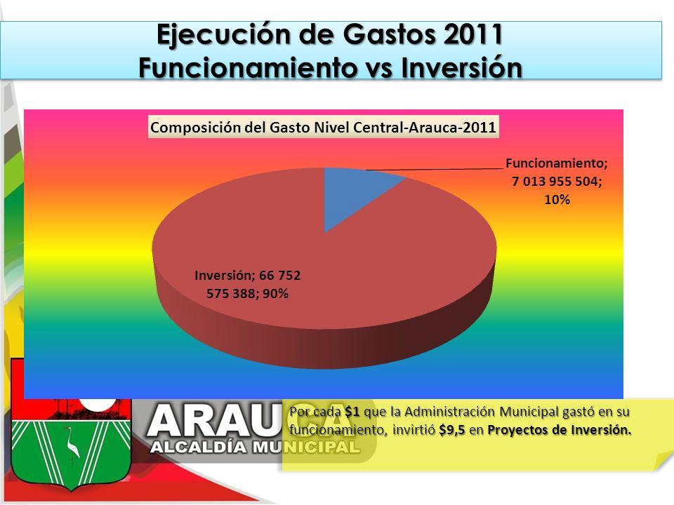 Por cada $1 que la Administración Municipal gastó en su funcionamiento, invirtió $9,5 en Proyectos de Inversión. Ejecución de Gastos 2011 Funcionamien