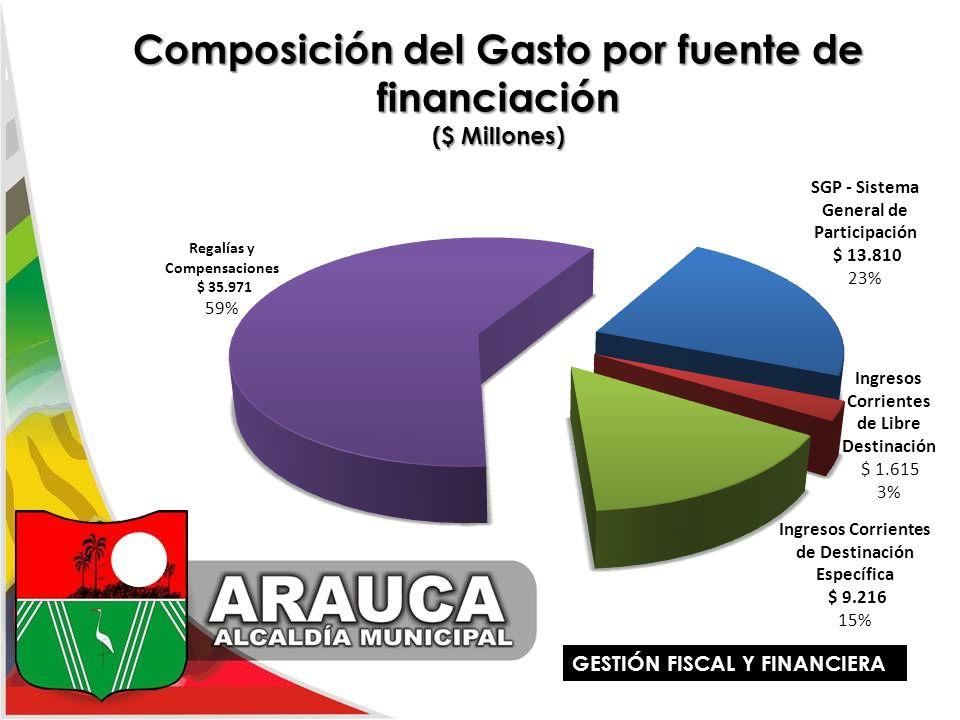 Composición del Gasto por fuente de financiación ($ Millones) GESTIÓN FISCAL Y FINANCIERA