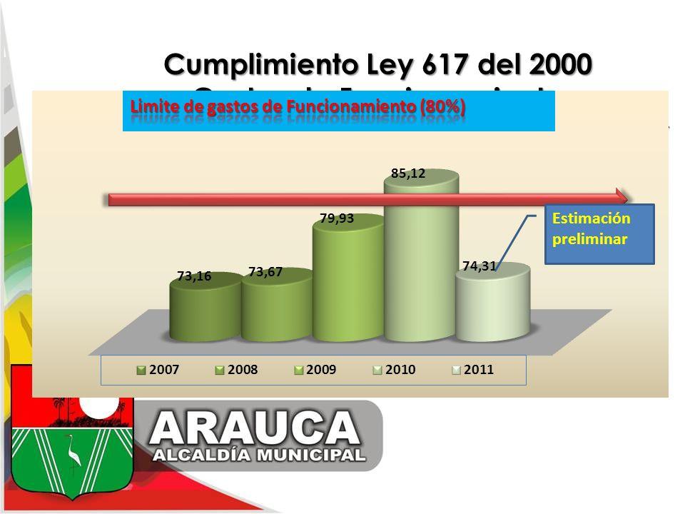 Cumplimiento Ley 617 del 2000 Gastos de Funcionamiento La entidad territorial puede destinar hasta el 80% de sus ICLD a gastos de funcionamiento. La e