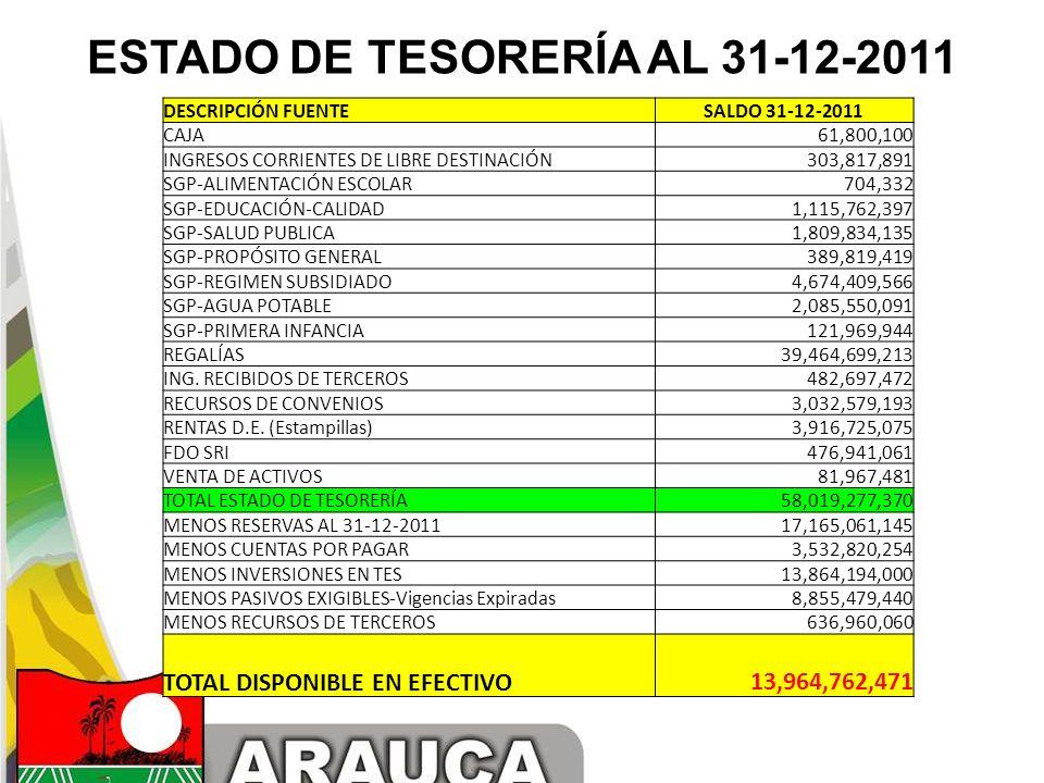 ESTADO DE TESORERÍA AL 31-12-2011 DESCRIPCIÓN FUENTESALDO 31-12-2011 CAJA 61,800,100 INGRESOS CORRIENTES DE LIBRE DESTINACIÓN 303,817,891 SGP-ALIMENTA