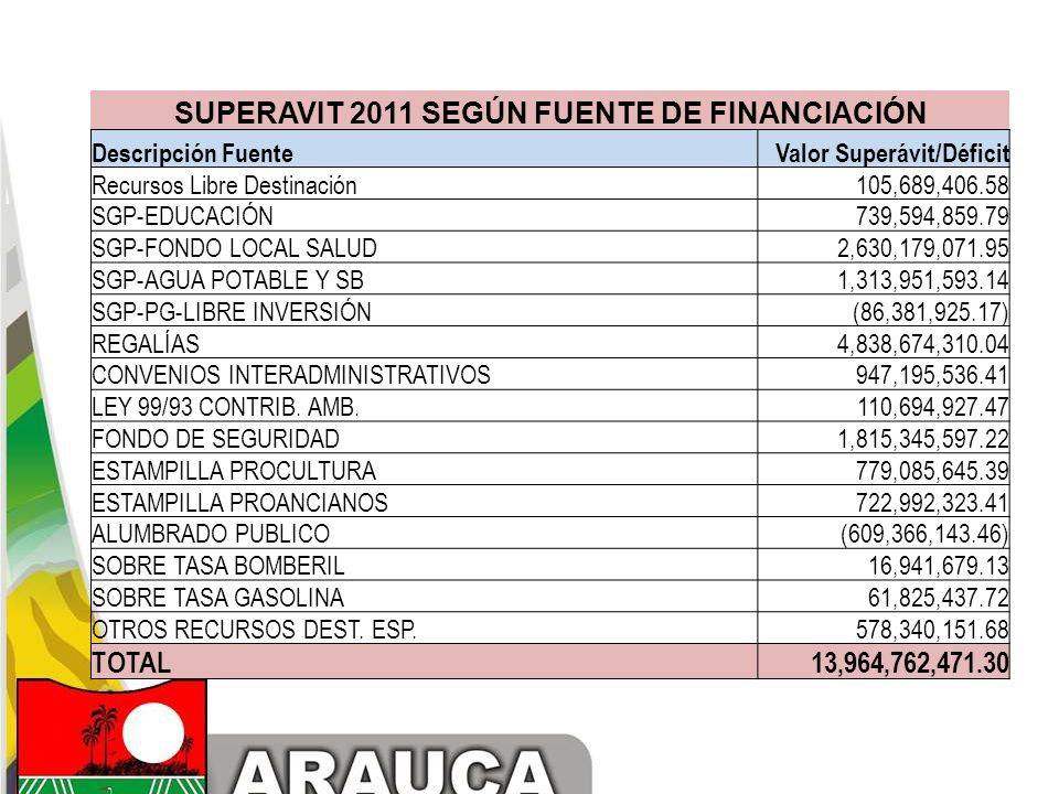 SUPERAVIT 2011 SEGÚN FUENTE DE FINANCIACIÓN Descripción FuenteValor Superávit/Déficit Recursos Libre Destinación 105,689,406.58 SGP-EDUCACIÓN 739,594,