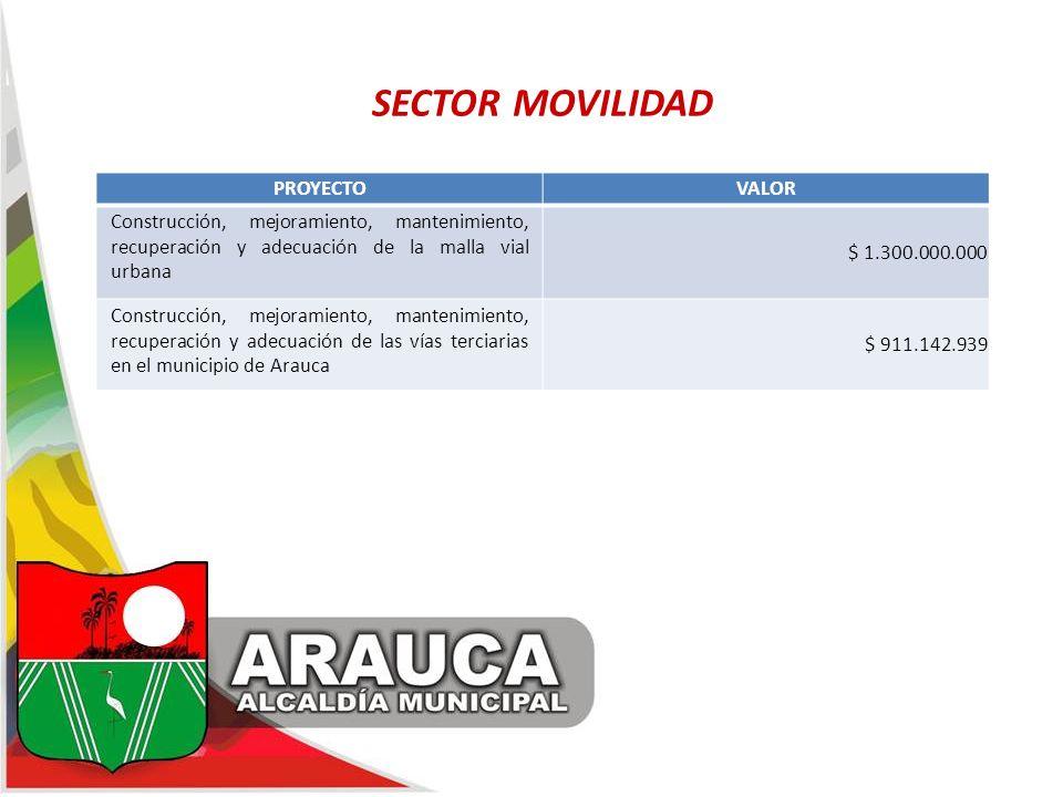 SECTOR MOVILIDAD PROYECTOVALOR Construcción, mejoramiento, mantenimiento, recuperación y adecuación de la malla vial urbana $ 1.300.000.000 Construcci
