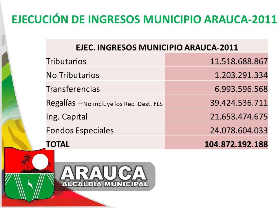 EJECUCIÓN DE INGRESOS MUNICIPIO ARAUCA-2011 EJEC. INGRESOS MUNICIPIO ARAUCA-2011 Tributarios 11.518.688.867 No Tributarios 1.203.291.334 Transferencia