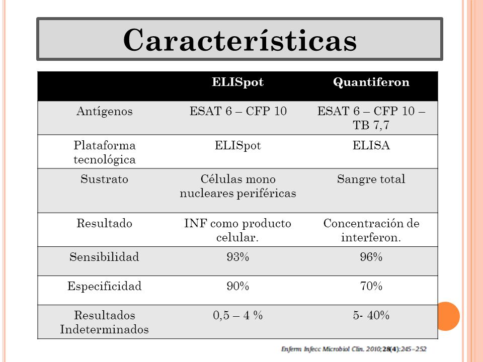ELISpotQuantiferon AntígenosESAT 6 – CFP 10ESAT 6 – CFP 10 – TB 7,7 Plataforma tecnológica ELISpotELISA SustratoCélulas mono nucleares periféricas San