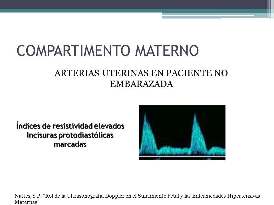 COMPARTIMENTO MATERNO Índices de resistividad elevados Incisuras protodiastólicas marcadas ARTERIAS UTERINAS EN PACIENTE NO EMBARAZADA Nattes, S P. Ro