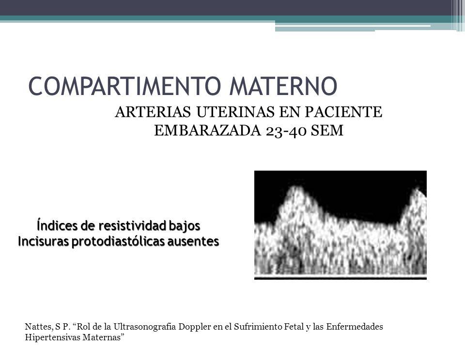 COMPARTIMENTO MATERNO ARTERIAS UTERINAS EN PACIENTE EMBARAZADA 23-40 SEM Índices de resistividad bajos Incisuras protodiastólicas ausentes Nattes, S P.