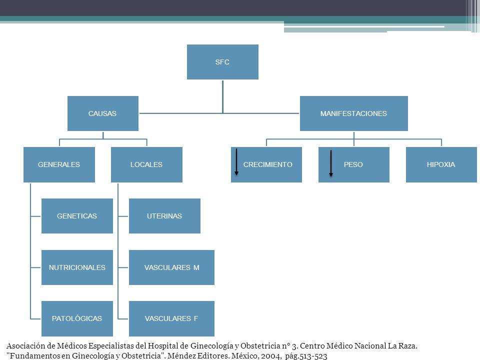 INDICACIONES Maternas - HAS - DM - Colagenosis - Hemoglobinopatías Fetales - RCIU - Oligoamnios - Isoinmunización Rh - Gestación gemelar Medicina fetal, diagnostico prenatal y conducta.