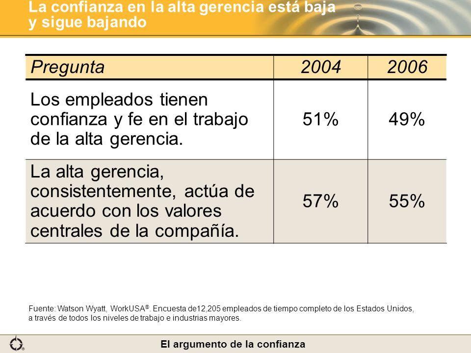 La confianza en la alta gerencia está baja y sigue bajando Pregunta20042006 Los empleados tienen confianza y fe en el trabajo de la alta gerencia. 51%