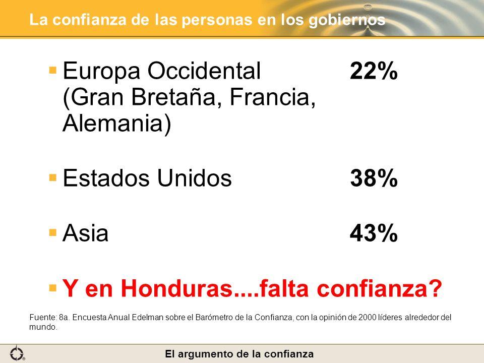 La confianza de las personas en los gobiernos Europa Occidental 22% (Gran Bretaña, Francia, Alemania) Estados Unidos38% Asia43% Y en Honduras....falta