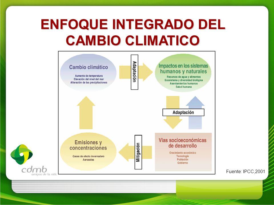 ENFOQUE INTEGRADO DEL CAMBIO CLIMATICO Fuente: IPCC,2001