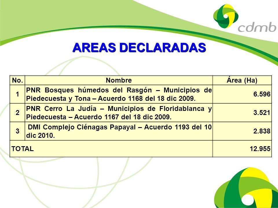 No.NombreÁrea (Ha) 1 PNR Bosques húmedos del Rasgón – Municipios de Piedecuesta y Tona – Acuerdo 1168 del 18 dic 2009. 6.596 2 PNR Cerro La Judía – Mu