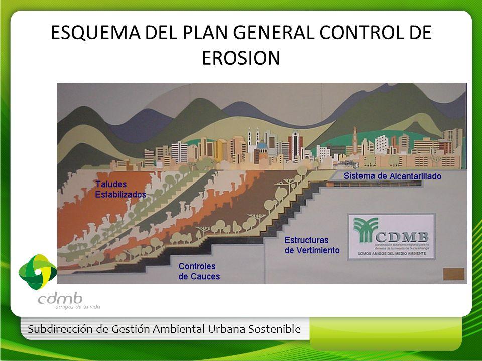 Subdirección de Gestión Ambiental Urbana Sostenible ESQUEMA DEL PLAN GENERAL CONTROL DE EROSION