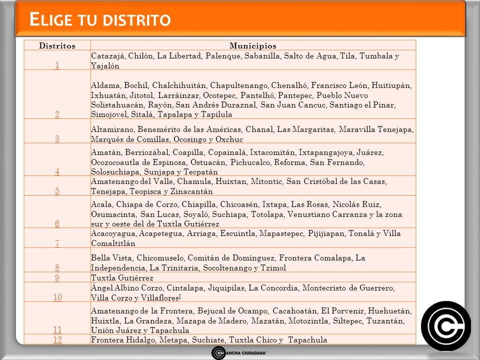 E LIGE TU DISTRITO DistritosMunicipios 1 Catazajá, Chilón, La Libertad, Palenque, Sabanilla, Salto de Agua, Tila, Tumbala y Yajalón 2 Aldama, Bochil,