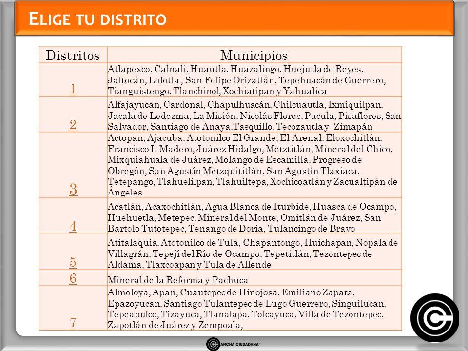E LIGE TU DISTRITO DistritosMunicipios 1 Atlapexco, Calnali, Huautla, Huazalingo, Huejutla de Reyes, Jaltocán, Lolotla, San Felipe Orizatlán, Tepehuac