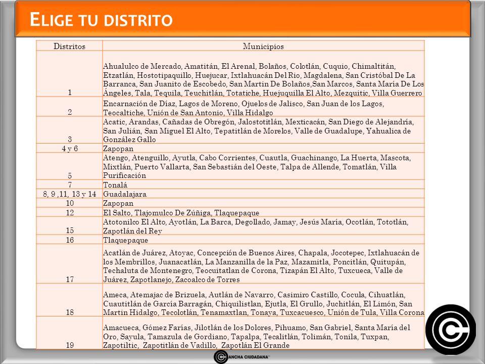 E LIGE TU DISTRITO DistritosMunicipios 1 Ahualulco de Mercado, Amatitán, El Arenal, Bolaños, Colotlán, Cuquio, Chimaltitán, Etzatlán, Hostotipaquillo,