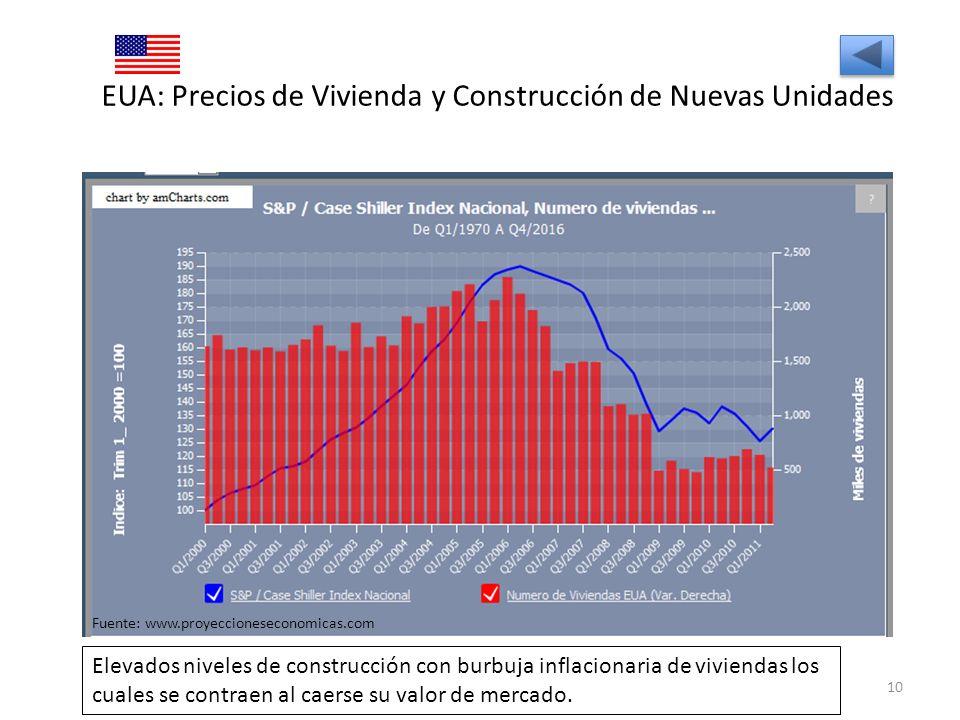 EUA: Precios de Vivienda y Construcción de Nuevas Unidades 10 Fuente: www.proyeccioneseconomicas.com Elevados niveles de construcción con burbuja infl
