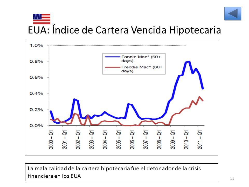 EUA: Índice de Cartera Vencida Hipotecaria 11 La mala calidad de la cartera hipotecaria fue el detonador de la crisis financiera en los EUA