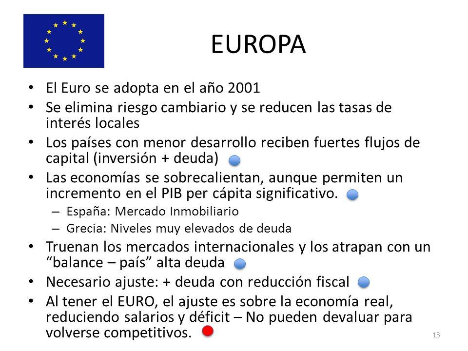 EUROPA El Euro se adopta en el año 2001 Se elimina riesgo cambiario y se reducen las tasas de interés locales Los países con menor desarrollo reciben