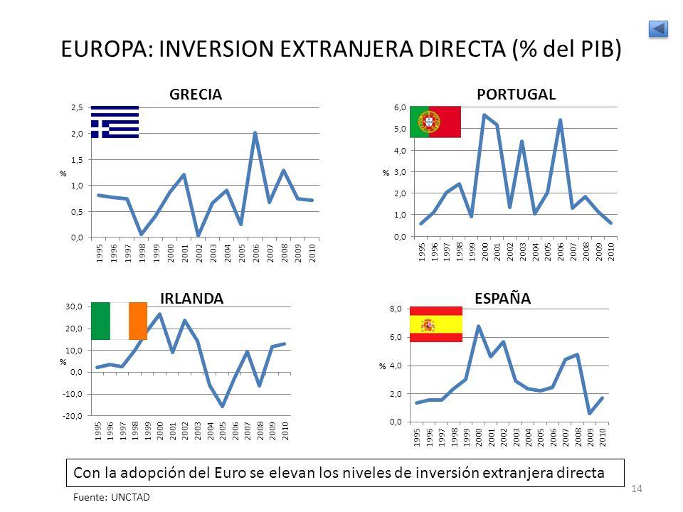 EUROPA: INVERSION EXTRANJERA DIRECTA (% del PIB) Con la adopción del Euro se elevan los niveles de inversión extranjera directa Fuente: UNCTAD 14