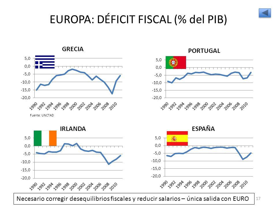 EUROPA: DÉFICIT FISCAL (% del PIB) Fuente: UNCTAD 17 Necesario corregir desequilibrios fiscales y reducir salarios – única salida con EURO
