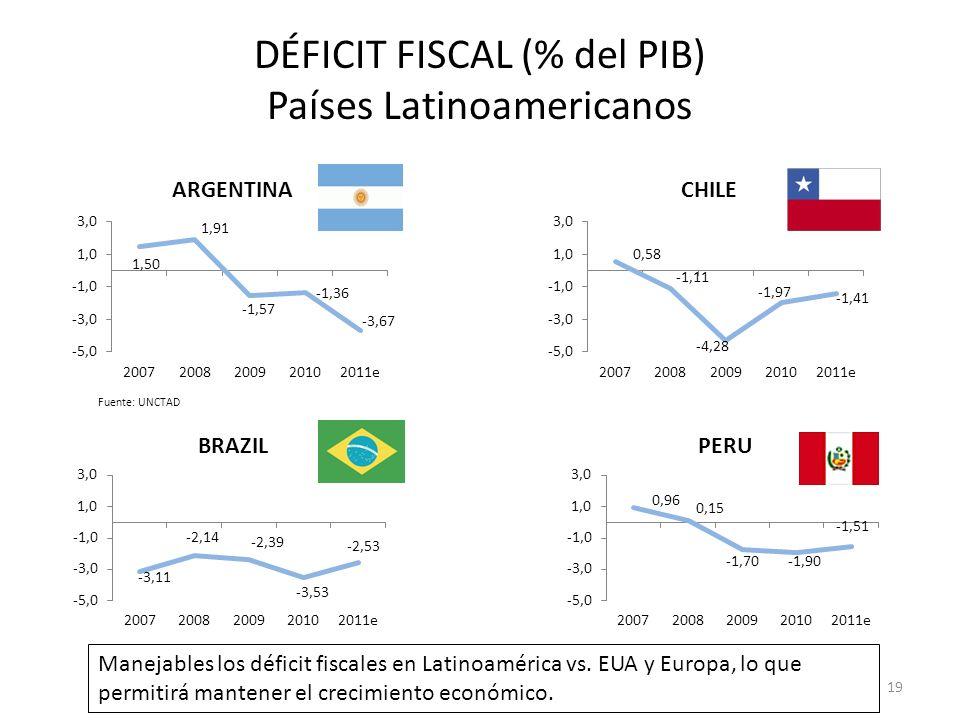DÉFICIT FISCAL (% del PIB) Países Latinoamericanos Fuente: UNCTAD 19 Manejables los déficit fiscales en Latinoamérica vs. EUA y Europa, lo que permiti