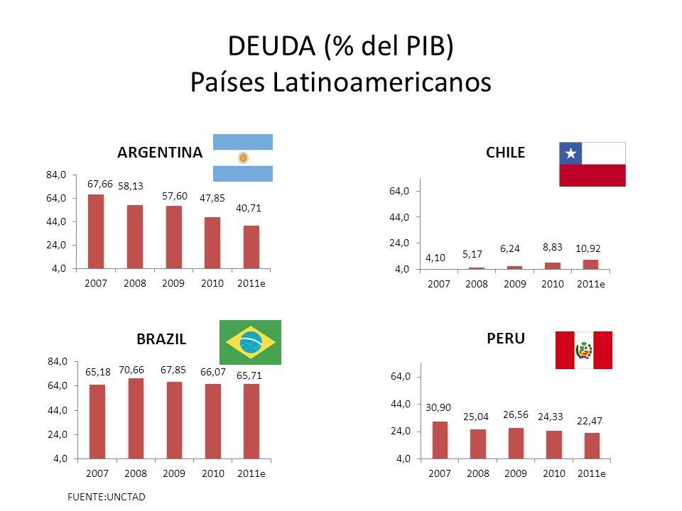 DEUDA (% del PIB) Países Latinoamericanos FUENTE:UNCTAD