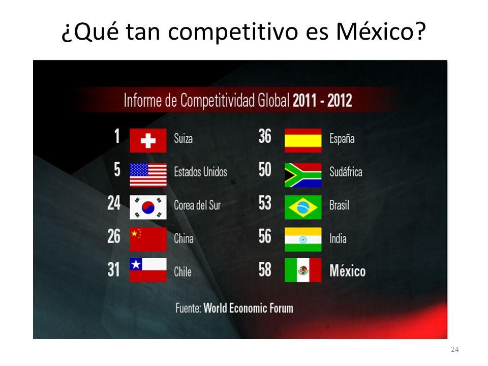 ¿Qué tan competitivo es México? 24