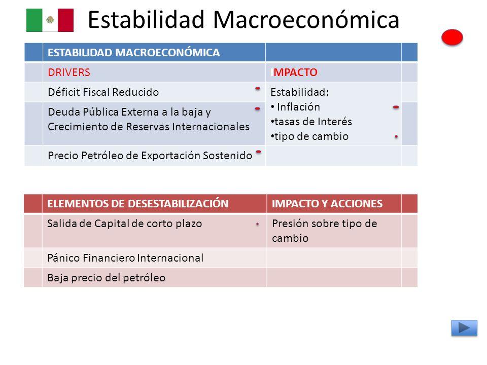 Estabilidad Macroeconómica ESTABILIDAD MACROECONÓMICA DRIVERSIMPACTO Déficit Fiscal ReducidoEstabilidad: Inflación tasas de Interés tipo de cambio Deu