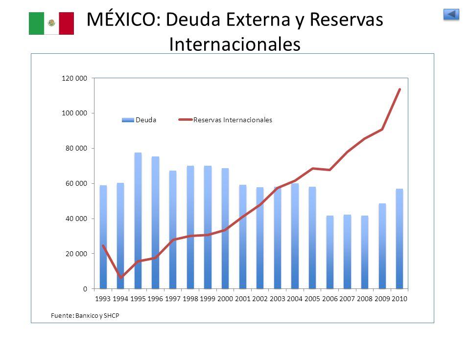 MÉXICO: Deuda Externa y Reservas Internacionales