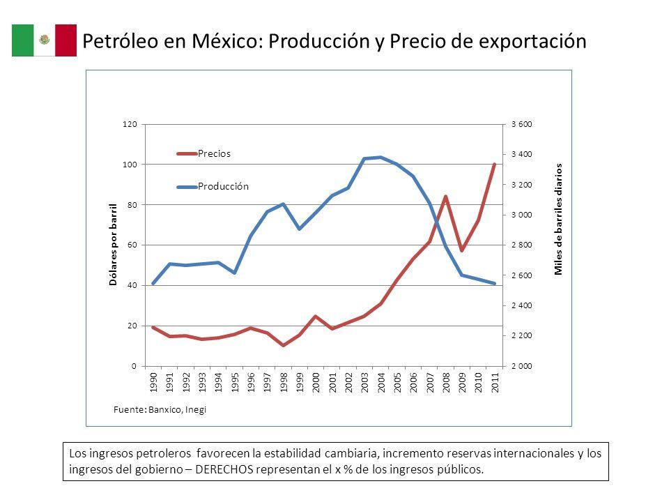 Petróleo en México: Producción y Precio de exportación Los ingresos petroleros favorecen la estabilidad cambiaria, incremento reservas internacionales
