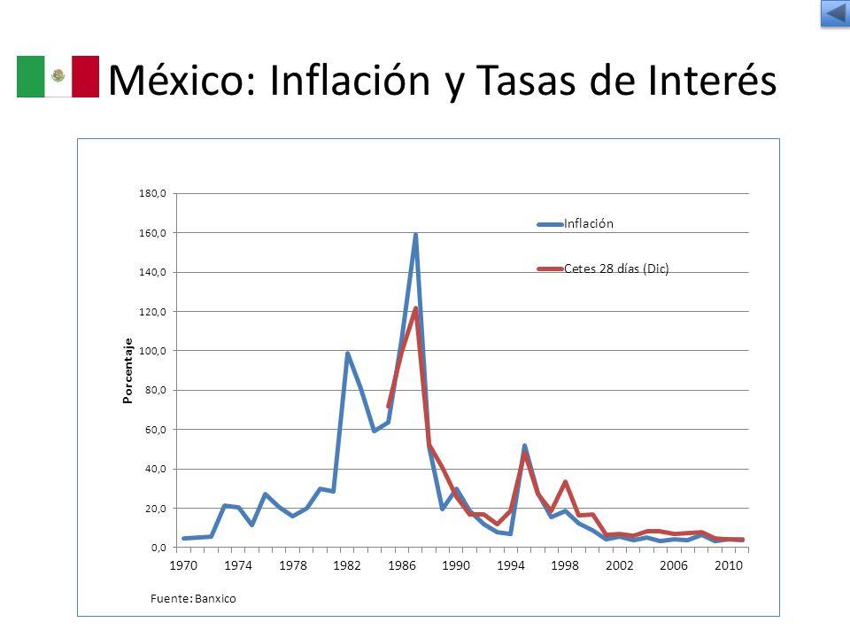 México: Inflación y Tasas de Interés